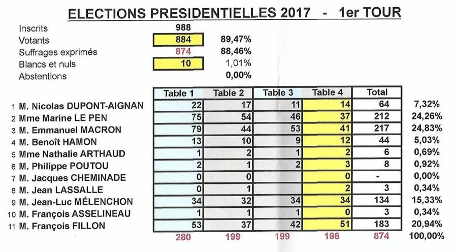 Résultats du 1er tour des Présidentielles 2017 à Rebréchien