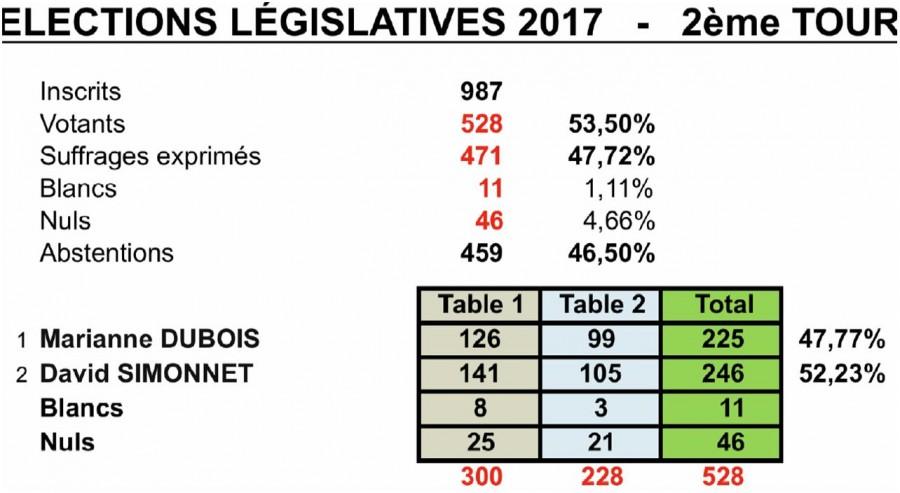 Elections législatives à Rebréchien / 2nd tour