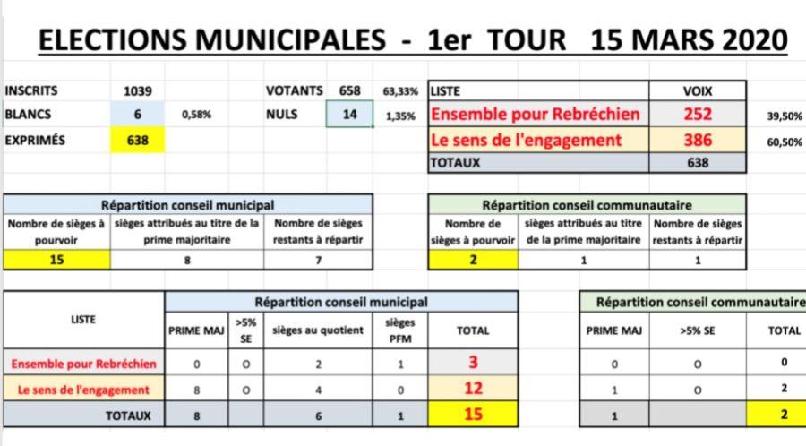 Résultats de l'élection municipale du 15 mars 2020 sur Rebréchien
