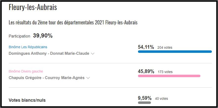 Résultats des élections du 27 juin à Rebréchien